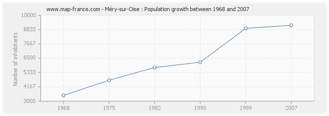 Population Méry-sur-Oise