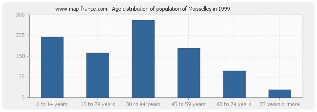 Age distribution of population of Moisselles in 1999