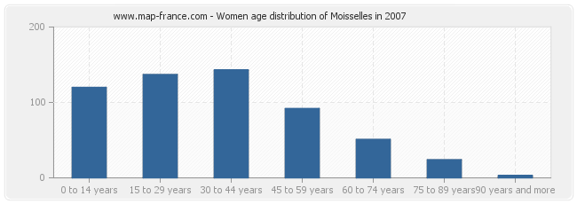 Women age distribution of Moisselles in 2007