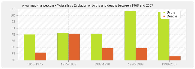 Moisselles : Evolution of births and deaths between 1968 and 2007