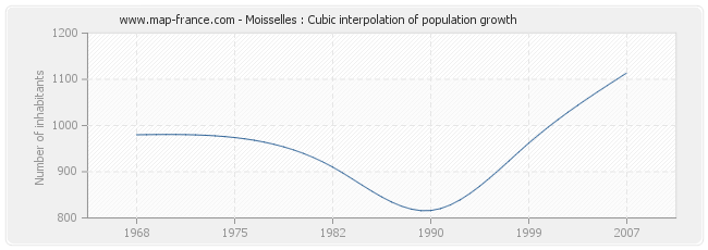 Moisselles : Cubic interpolation of population growth