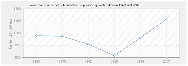 Population Moisselles