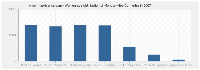 population montigny les cormeilles statistics of montigny l s cormeilles 95370. Black Bedroom Furniture Sets. Home Design Ideas
