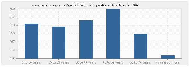 Age distribution of population of Montlignon in 1999