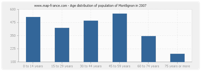 Age distribution of population of Montlignon in 2007