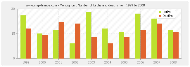 Montlignon : Number of births and deaths from 1999 to 2008