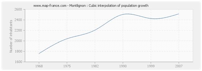 Montlignon : Cubic interpolation of population growth