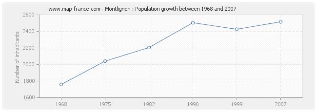 Population Montlignon