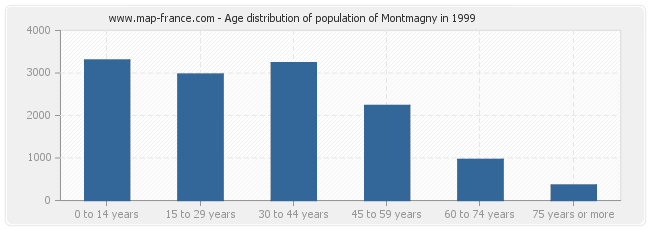Age distribution of population of Montmagny in 1999