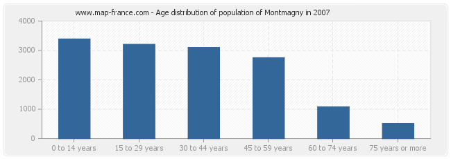 Age distribution of population of Montmagny in 2007