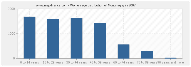 Women age distribution of Montmagny in 2007