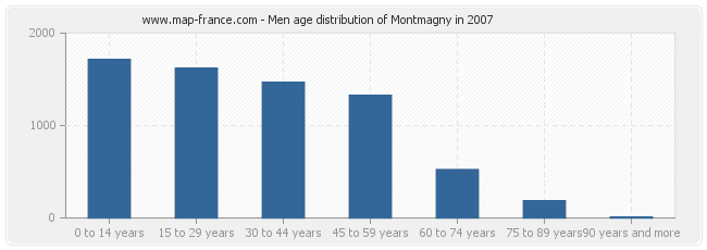 Men age distribution of Montmagny in 2007