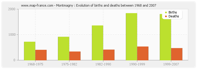 Montmagny : Evolution of births and deaths between 1968 and 2007