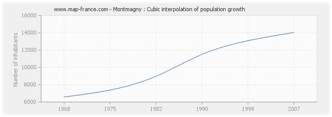 Montmagny : Cubic interpolation of population growth