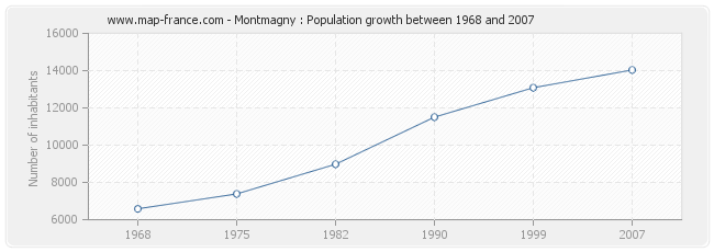 Population Montmagny
