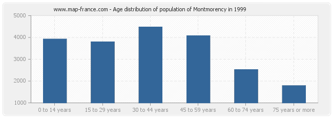 Age distribution of population of Montmorency in 1999