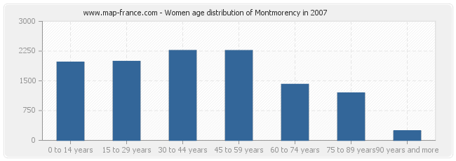 Women age distribution of Montmorency in 2007