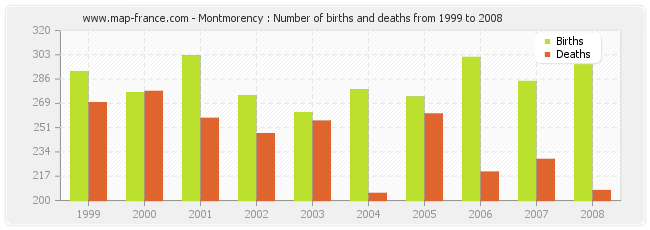 Montmorency : Number of births and deaths from 1999 to 2008