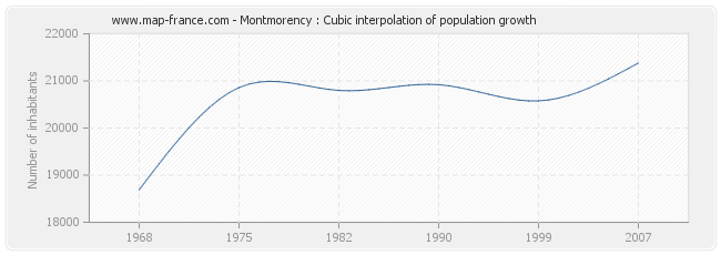Montmorency : Cubic interpolation of population growth