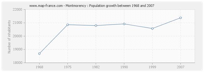 Population Montmorency