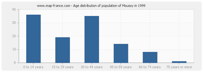 Age distribution of population of Moussy in 1999