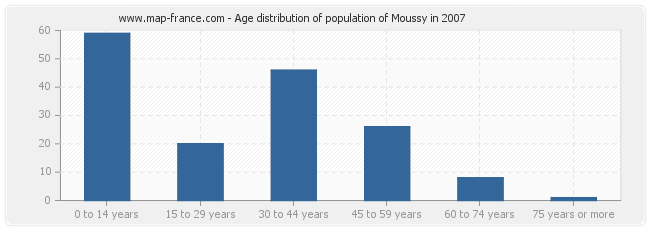Age distribution of population of Moussy in 2007