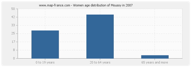 Women age distribution of Moussy in 2007