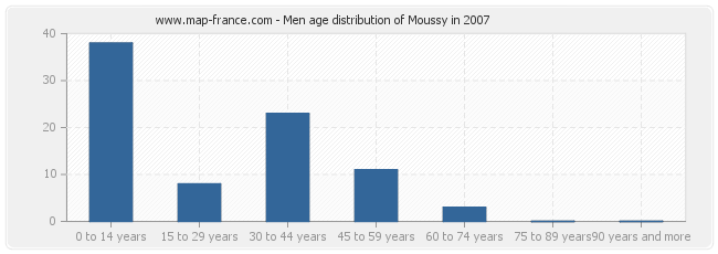Men age distribution of Moussy in 2007