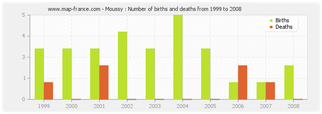 Moussy : Number of births and deaths from 1999 to 2008