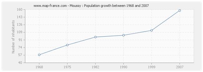 Population Moussy