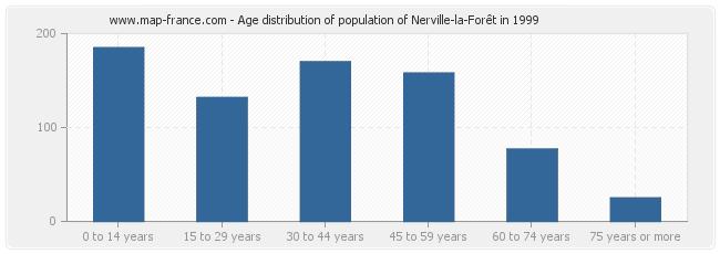 Age distribution of population of Nerville-la-Forêt in 1999