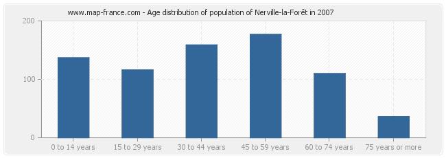 Age distribution of population of Nerville-la-Forêt in 2007