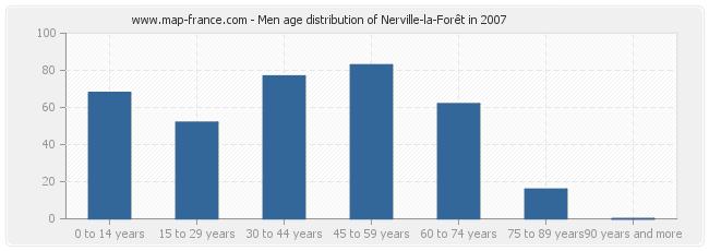 Men age distribution of Nerville-la-Forêt in 2007