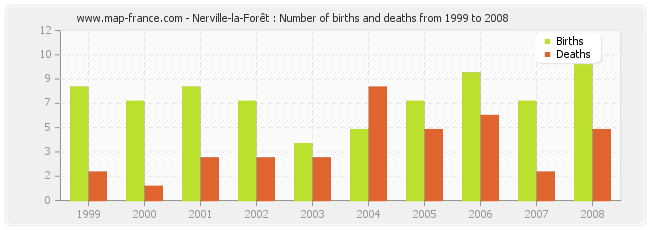 Nerville-la-Forêt : Number of births and deaths from 1999 to 2008