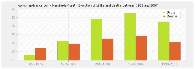 Nerville-la-Forêt : Evolution of births and deaths between 1968 and 2007