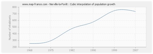 Nerville-la-Forêt : Cubic interpolation of population growth