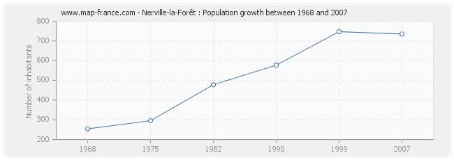 Population Nerville-la-Forêt