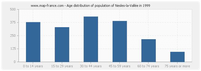 Age distribution of population of Nesles-la-Vallée in 1999