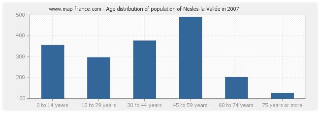 Age distribution of population of Nesles-la-Vallée in 2007