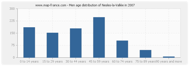 Men age distribution of Nesles-la-Vallée in 2007