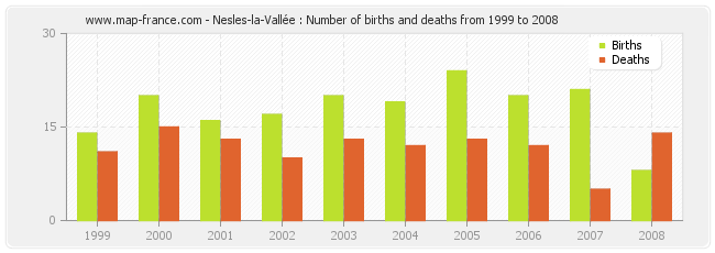 Nesles-la-Vallée : Number of births and deaths from 1999 to 2008