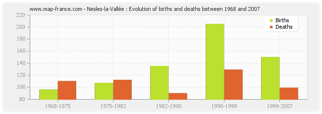 Nesles-la-Vallée : Evolution of births and deaths between 1968 and 2007