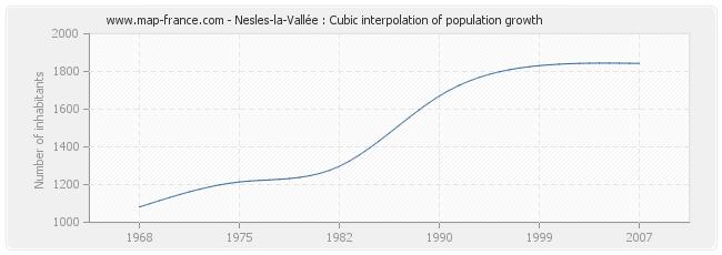 Nesles-la-Vallée : Cubic interpolation of population growth