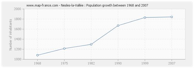 Population Nesles-la-Vallée