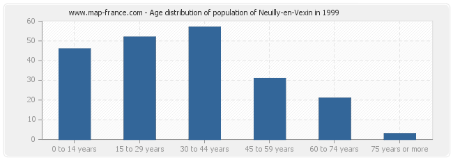 Age distribution of population of Neuilly-en-Vexin in 1999