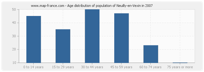 Age distribution of population of Neuilly-en-Vexin in 2007