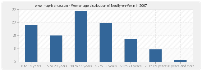 Women age distribution of Neuilly-en-Vexin in 2007