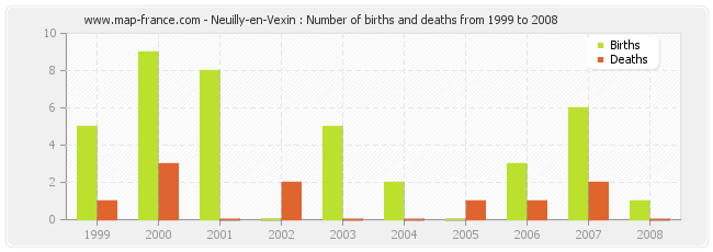 Neuilly-en-Vexin : Number of births and deaths from 1999 to 2008