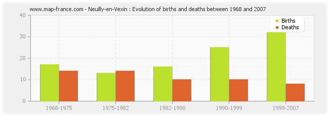 Neuilly-en-Vexin : Evolution of births and deaths between 1968 and 2007