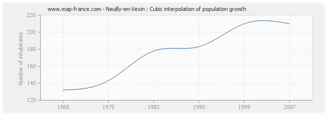 Neuilly-en-Vexin : Cubic interpolation of population growth